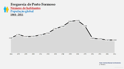 Porto Formoso - Número de habitantes