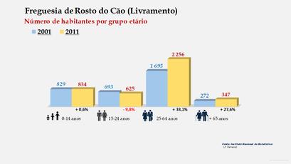Rosto do Cão (Livramento) - Número de habitantes por grupo etário (2001-2011)