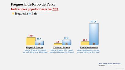 Rabo de Peixe - Índice de dependência de jovens, de idosos e de envelhecimento (2011)