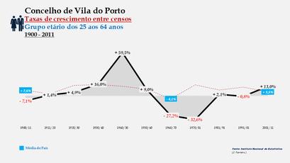 Vila do Porto – Taxa de crescimento populacional entre censos (25-64 anos) 1900-2011