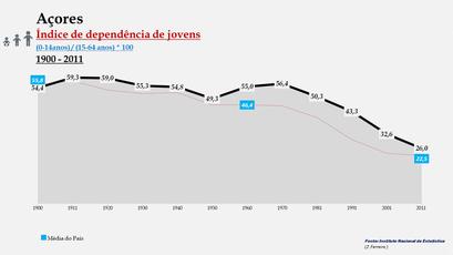 Arquipélago dos Açores – Índice de dependência de jovens (1900-2011)