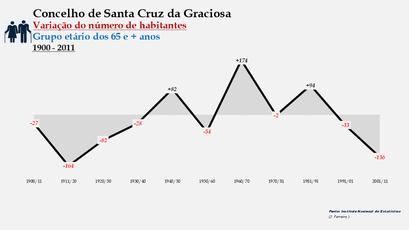 Santa Cruz da Graciosa  - Variação do número de habitantes (65 e + anos) 1900-2011