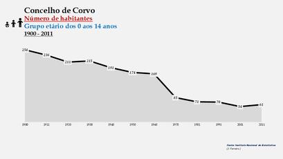 Corvo - Número de habitantes (0-14 anos) 1900-2011