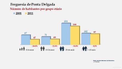 Ponta Delgada - Número de habitantes por grupo etário (2001-2011)