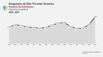São Vicente Ferreira - Número de habitantes