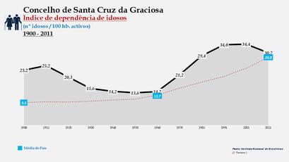 Santa Cruz da Graciosa  - Índice de dependência de idosos 1900-2011