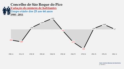 São Roque do Pico - Variação do número de habitantes (25-64 anos) 1900-2011