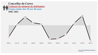 Corvo - Variação do número de habitantes (15-24 anos) 1900-2011