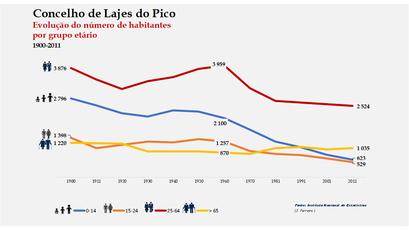 Lajes do Pico - Distribuição da população por grupos etários (comparada) 1900-2011