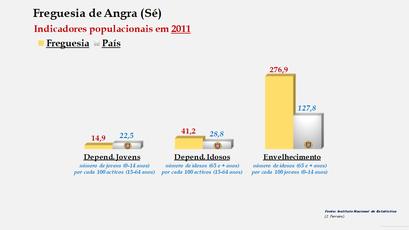 Angra (Sé) - Índice de dependência de jovens, de idosos e de envelhecimento (2001 e 2011)