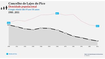 Lajes do Pico - Densidade populacional (0-14 anos) 1900-2011
