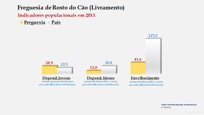 Rosto do Cão (Livramento) - Índice de dependência de jovens, de idosos e de envelhecimento (2001 e 2011)