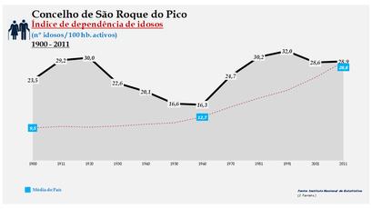 São Roque do Pico - Índice de dependência de idosos 1900-2011