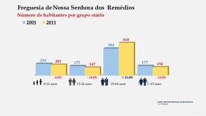 Nossa Senhora dos  Remédios - Número de habitantes por grupo etário (2001-2011)