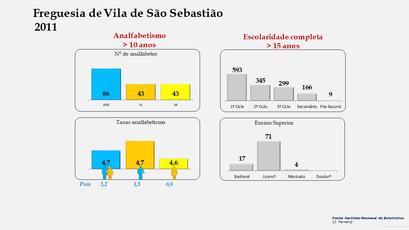 Vila de São Sebastião - Níveis de escolaridade da população com mais de 15 anos por sexo (2011)