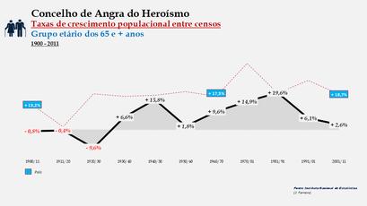 Angra do Heroísmo – Taxa de crescimento populacional entre censos (65 e + anos) 1900-2011