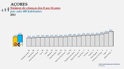 Arquipélago dos Açores - Proporção da população entre os 0 e os 14 anos - Ordenação dos concelhos em 2011