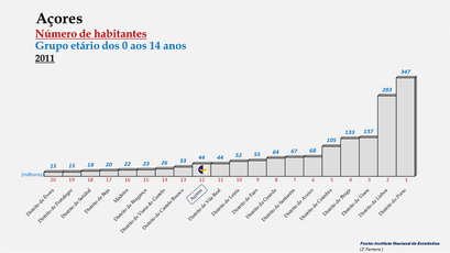 Arquipélago dos Açores - Posição ocupada em 2011  (0-14 anos)