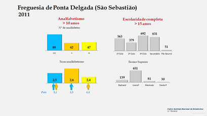 Ponta Delgada (São Sebastião) - Níveis de escolaridade da população com mais de 15 anos por sexo (2011)