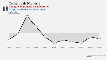 Nordeste - Variação do número de habitantes (15-24 anos) 1900-2011