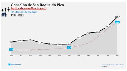 São Roque do Pico - Índice de envelhecimento 1900-2011