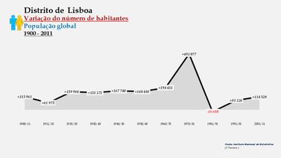 Distrito de Lisboa - Variação do número de habitantes (global)