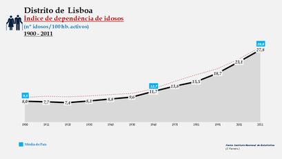 Distrito de Lisboa – Evolução do índice de dependência de idosos