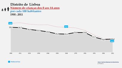 Distrito de Lisboa – Evolução do grupo etário dos 0 aos 14 anos