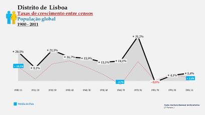 Distrito de Lisboa - Taxas de crescimento entre censos (global)