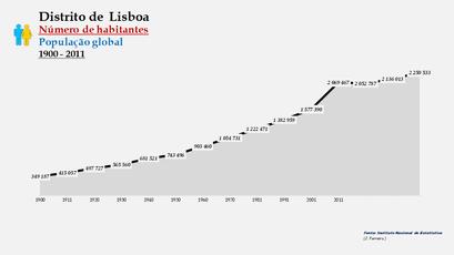 Distrito de Lisboa - Número de habitantes (global)