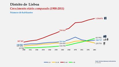 Distrito de Lisboa – Crescimento comparado do número de habitantes