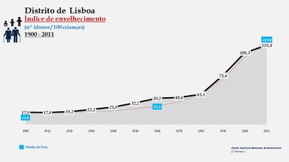 Distrito de Lisboa - Evolução do índice de envelhecimento