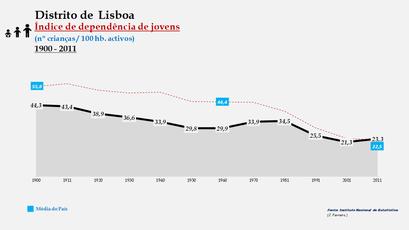 Distrito de Lisboa – Evolução do índice de dependência de jovens