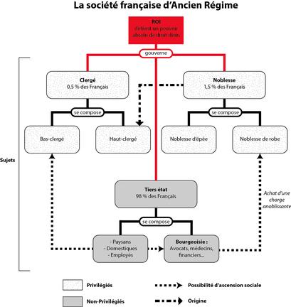 L'organisation politique du système de la monarchie absolu