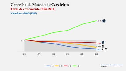 Macedo de Cavaleiros - Crescimento da população no período de 1960 a 2011