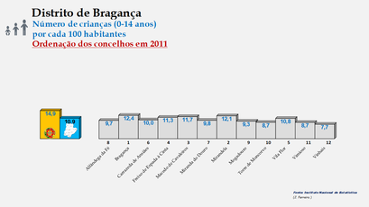 Distrito de Bragança – Ordenação dos concelhos em função da percentagem de crianças com idades  entre os 0 e os 14 anos (2011)
