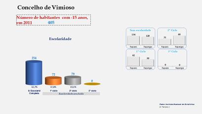 Vimioso - Escolaridade da população com menos de 15 anos