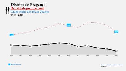 Distrito de Bragança - Densidade populacional (15-24 anos)