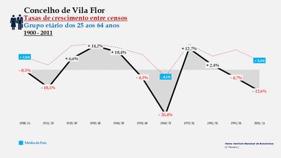 Vila Flor - Taxas de crescimento entre censos (25-64 anos)