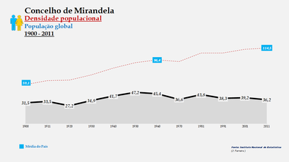 Mirandela - Densidade populacional (global) 1900-2011