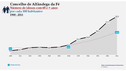 Alfândega da Fé - Evolução da percentagem do grupo etário dos 65 e + anos, entre 1900 e 2011
