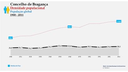 Bragança - Densidade populacional (global) 1864-2011