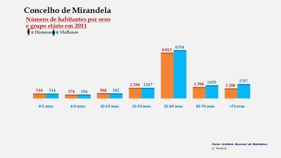 Mirandela - Número de habitantes por sexo em cada grupo de idades
