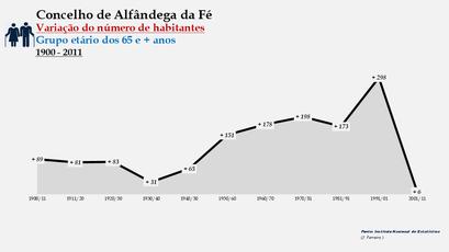 Alfândega da Fé - Variação do número de habitantes (65 e + anos) 1900-2011