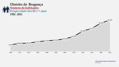 Distrito de Bragança - Número de habitantes (65 e + anos)