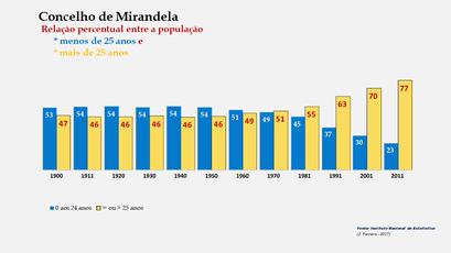 Mirandela – Crescimento comparado da população com + e – de 25 anos