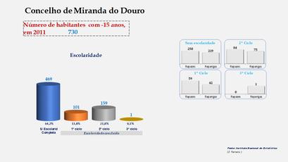 Miranda do Douro - Escolaridade da população com menos de 15 anos