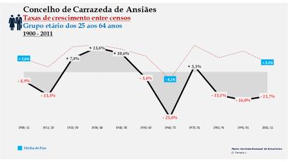 Carrazeda de Ansiães – Taxa de crescimento populacional entre censos (25-64 anos) 1900-2011