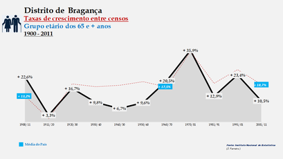 Distrito de Bragança - Taxas de crescimento entre censos (65 e + anos)