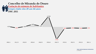 Miranda do Douro - Variação do número de habitantes (25-64 anos)
